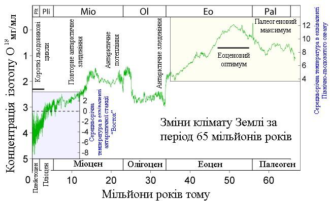 65_myr_climate_change1.jpg