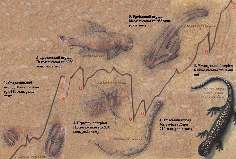 Вченим відомо п'ять великих вимирань живих істот на Землі