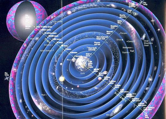 Сучасне уявлення по Всесвіт. Відлік від Землі. Джерело ілюстрації: ehttp://www.cosmology.com
